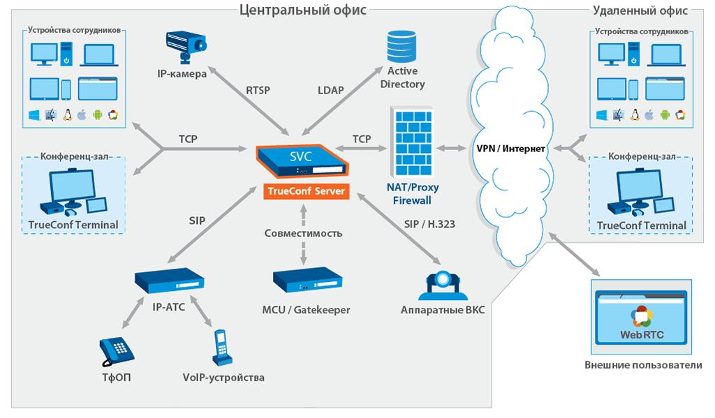 Схема TrueConf Server
